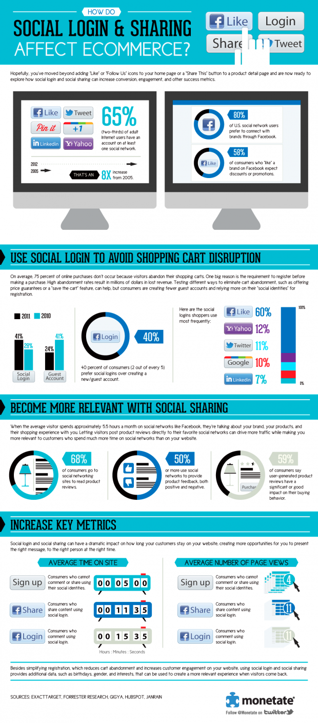 Ecommerce & The Social Login